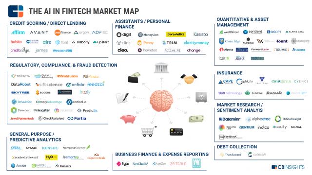 AI Fintech Market Map