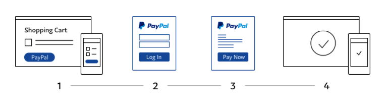 How to integrate payment gateway into a website