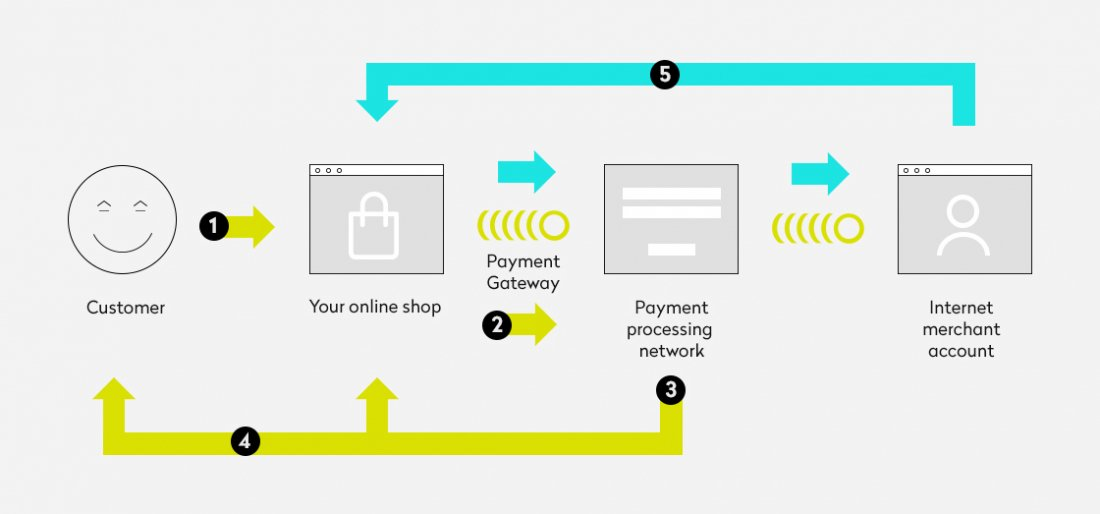 How To Integrate A Payment Gateway Into A Website Justcoded