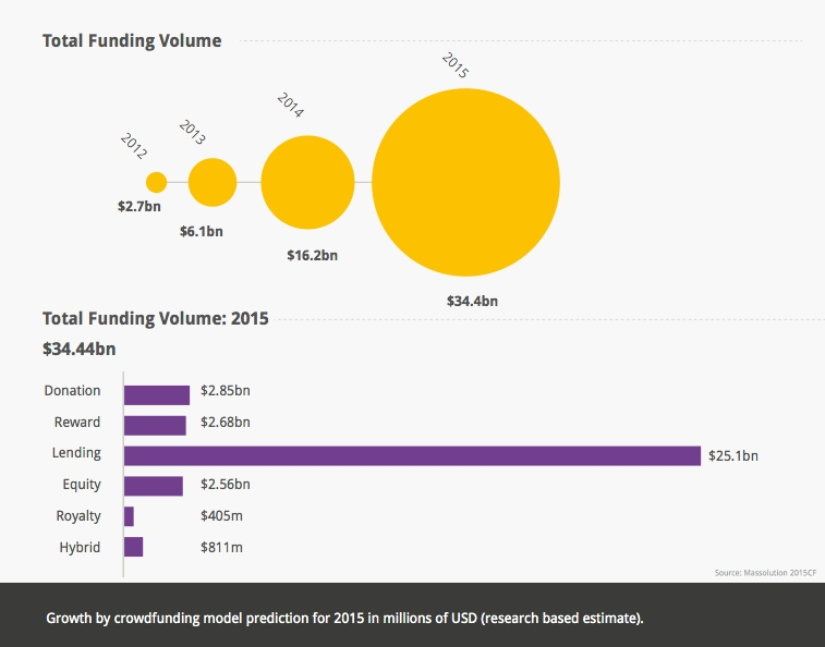 Crowdfunding Industry 2015 Models