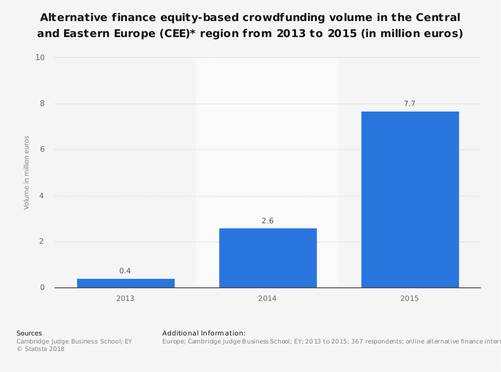 alternative finance equity crowdfunding volume