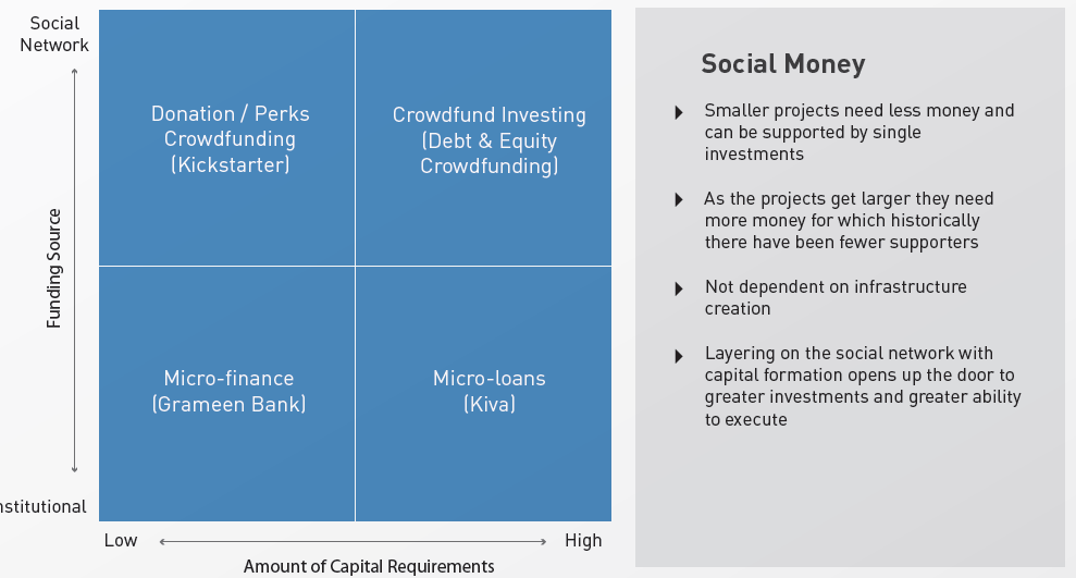 crowdfunding model comparison