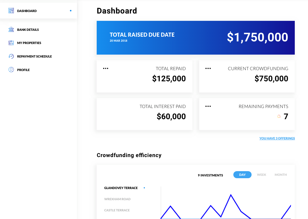 white label crowdfunding platform fundraiser dashboard