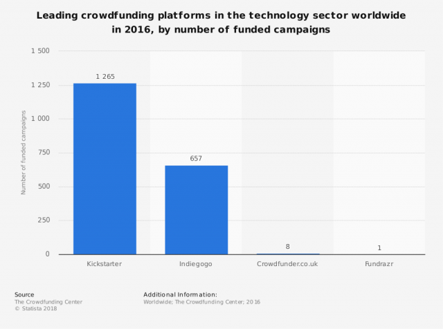 leading-technology-crowdfunding-platforms-worldwide-2016-by-campaigns-funded