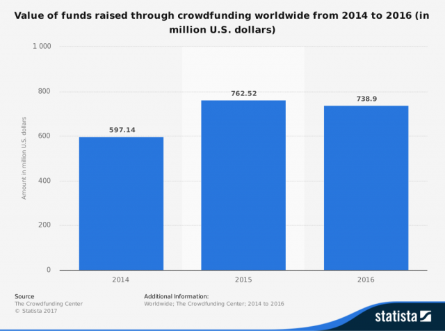 value-of-funds-raised-through-crowdfunding-globally-2014-2016