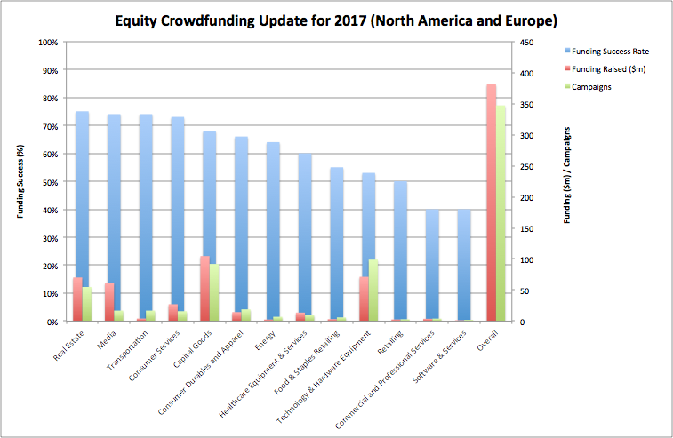 equity crowdfunding update for 2017