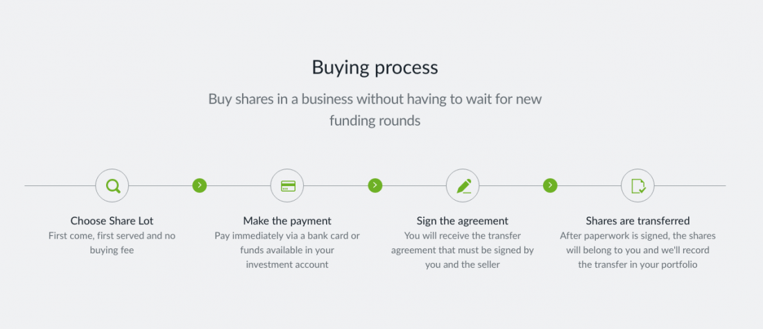 seedrs secondary market buying process