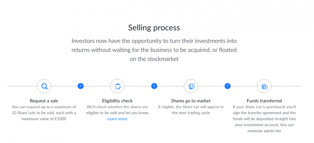 seedrs secondary market selling process