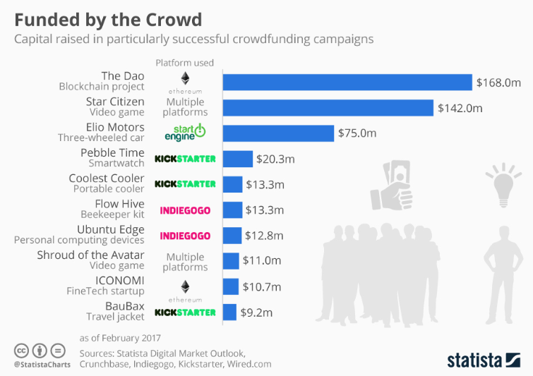 Difference Between ICO and Crowdfunding:IPO