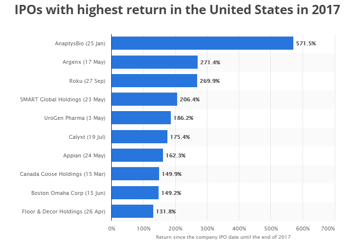 IPO with highest return rate