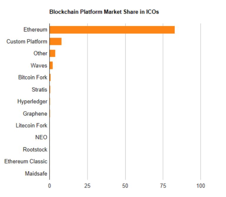 blockchain platform market share