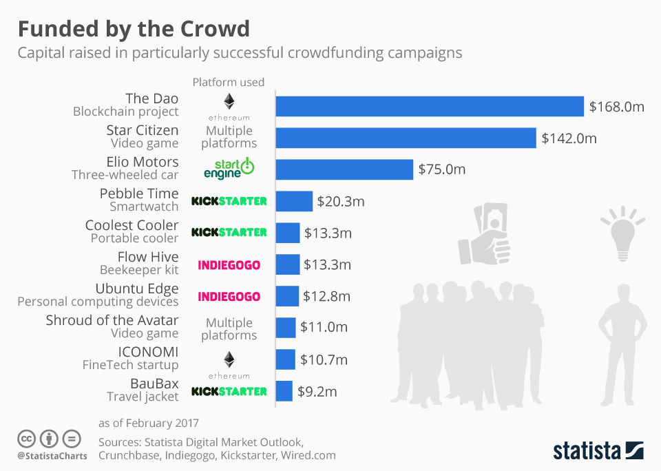 capital raised in crowdfunding campaigns