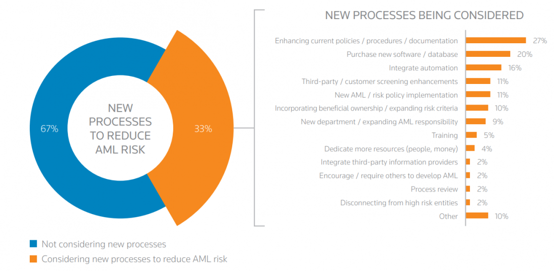 how kyc and aml are different