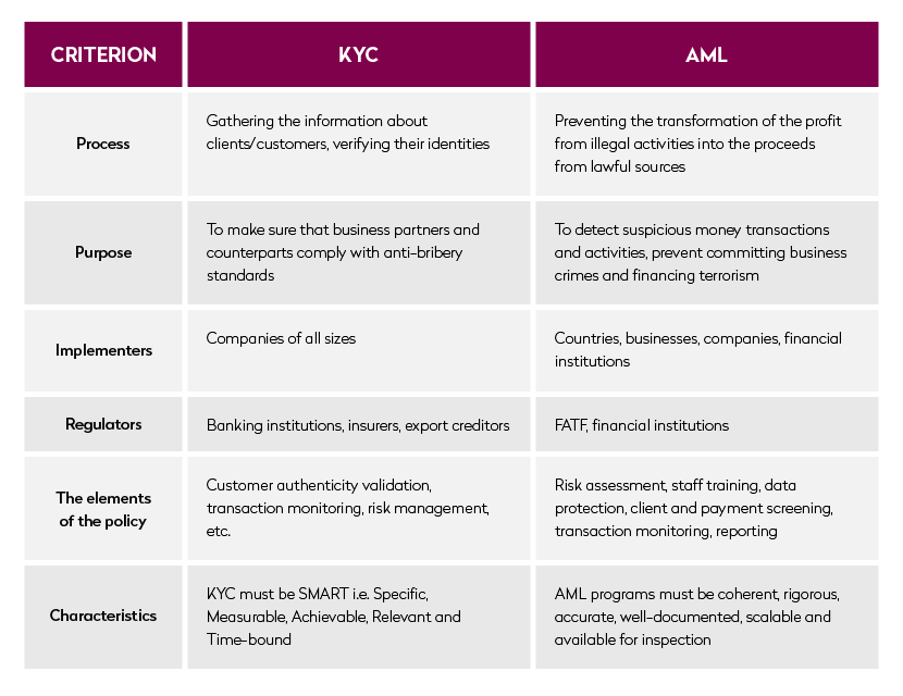 kyc and aml comparison