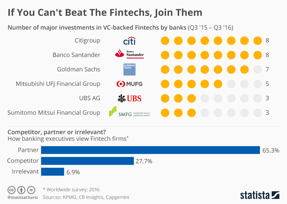 major investments in VC-banked fintech companies