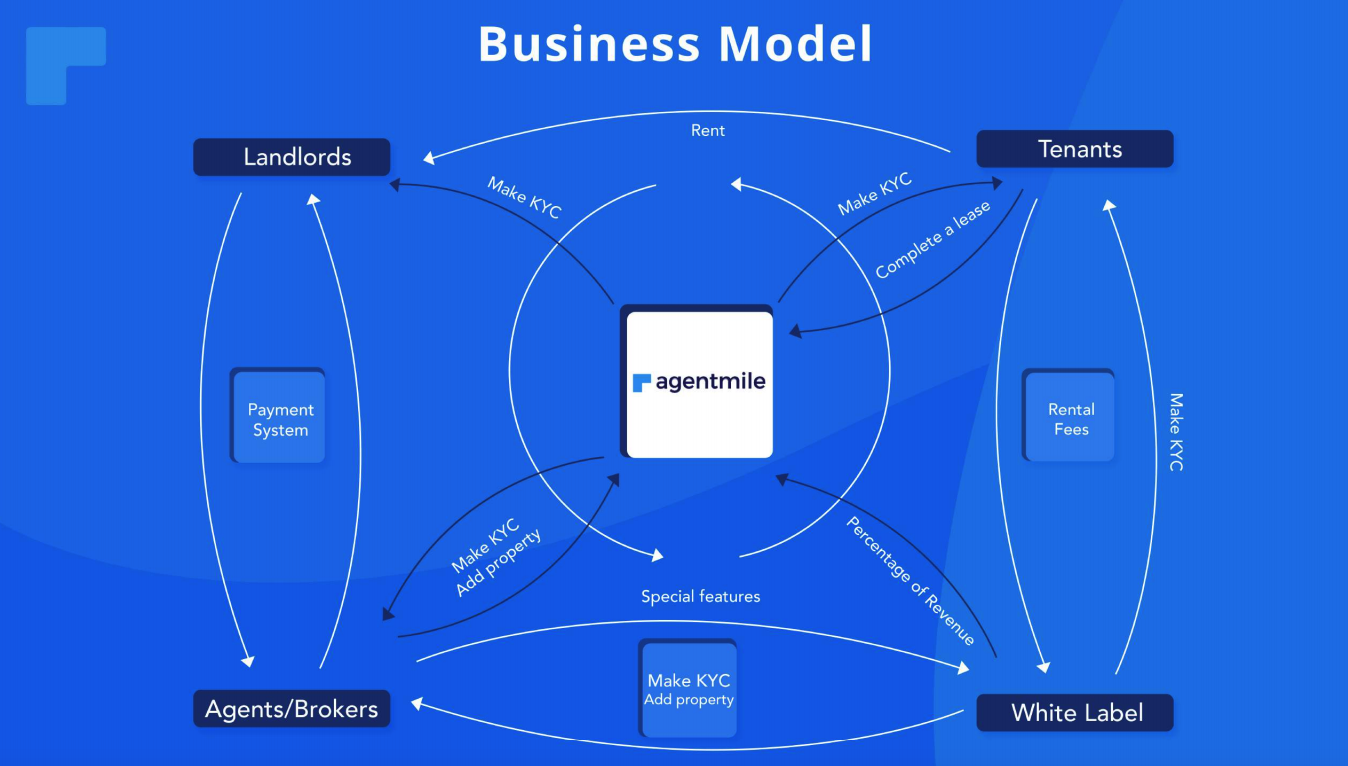 agentmile business model