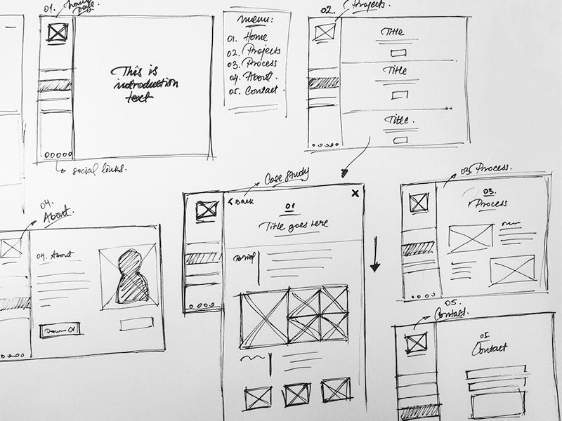 difference between mockups, wireframes, and prototypes