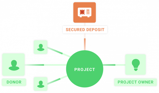 mangopay crowdfunding solutions 2