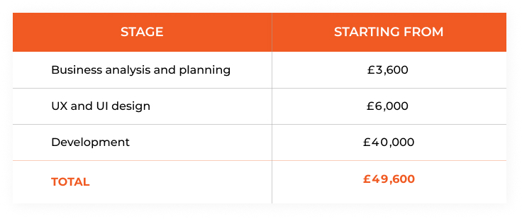 cost to develop a custom e-learning platform