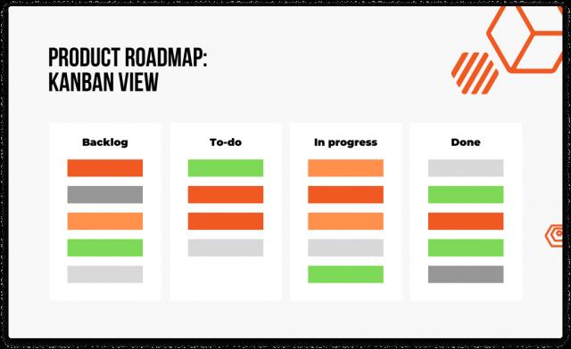 digital product roadmap kanban view