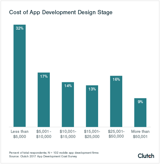 how to reduce mobile app development costs using React Native
