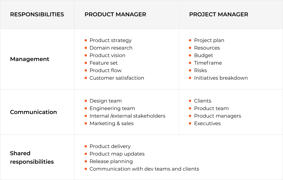 product manager vs project manager reponsibilities