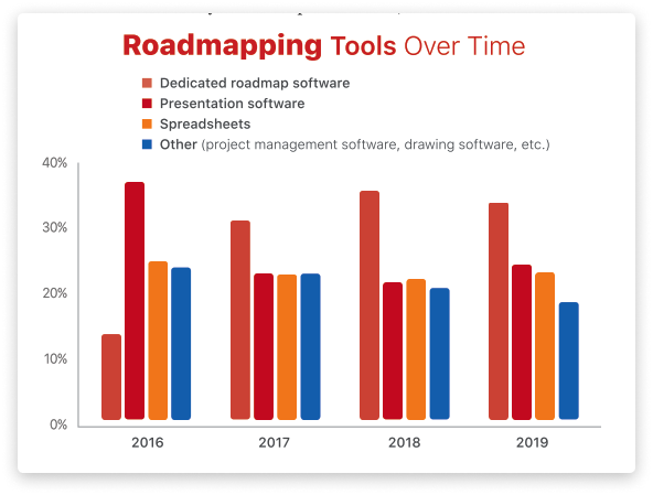 roadmapping tools over time