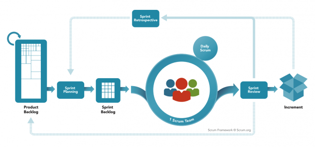 scrum framework chart