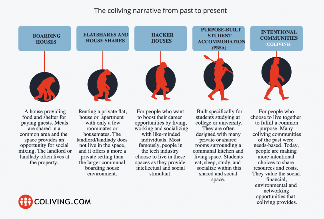 co-living evolution from past to present