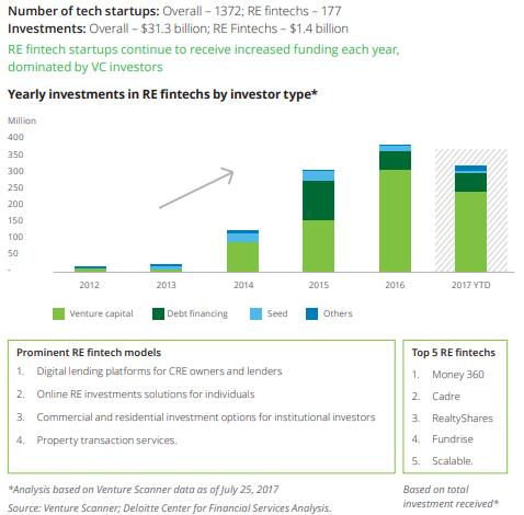 proptech trends – deloitte report