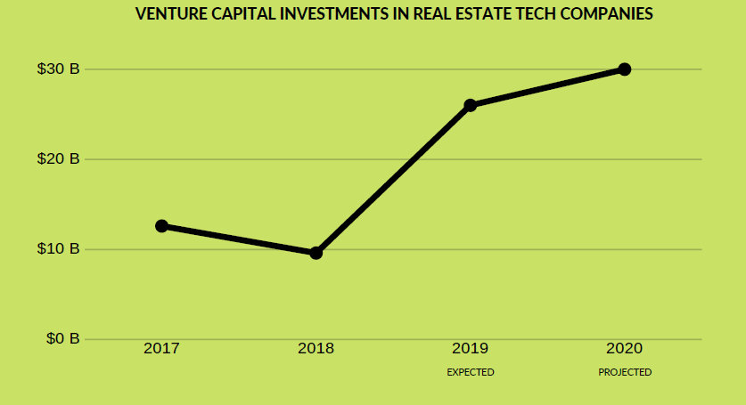 proptech trends 2020 – venture capital investments