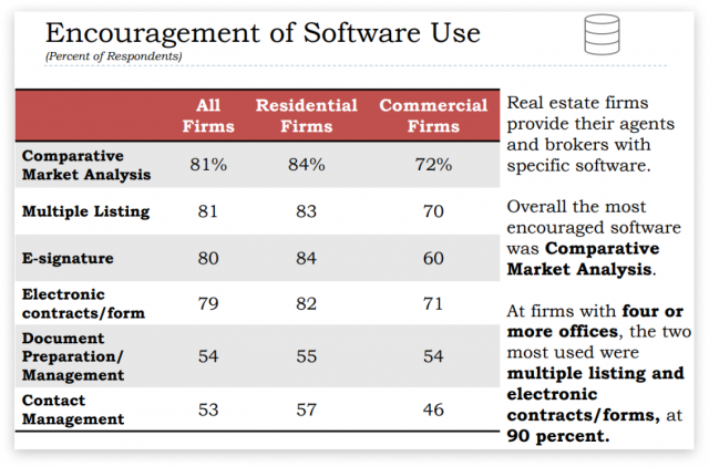 encouragement of software use in real estate