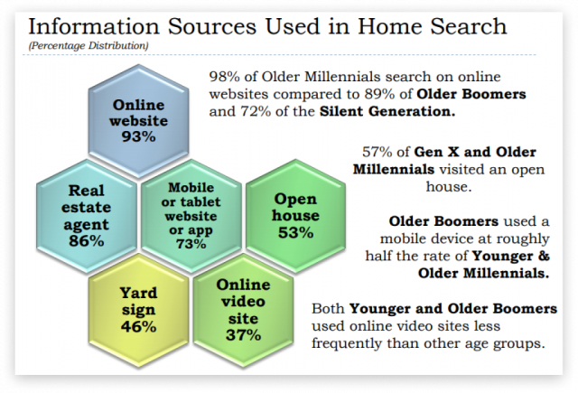 Source: Real Estate in a Digital Age 2019 Report