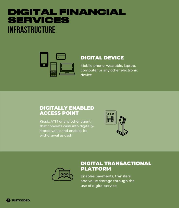 digital financial services how they work