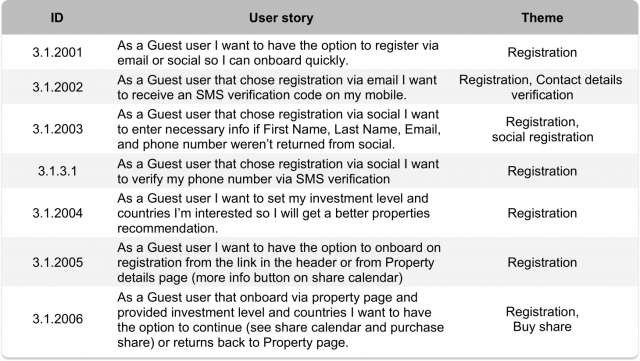 justcoded user stories example
