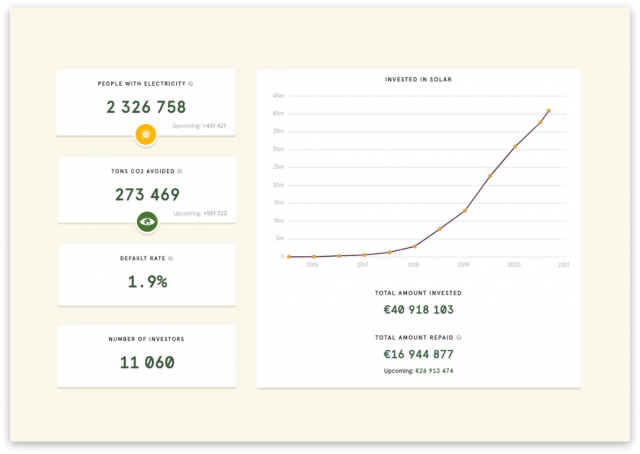 crowdfunding platform design trine
