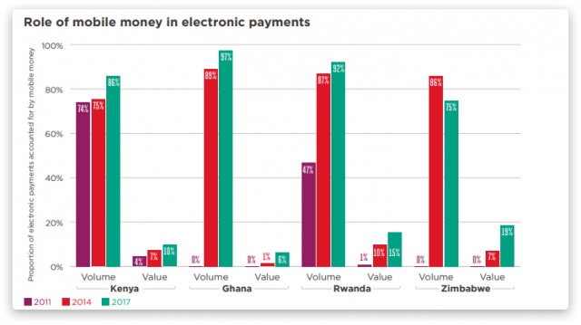 impact of mobile money on african countries