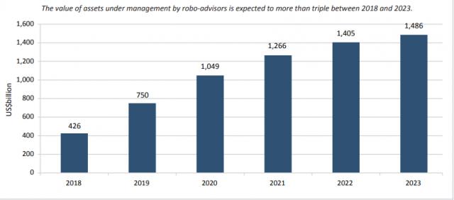 assets under management of robo advisors