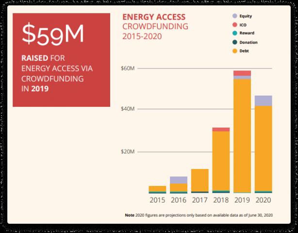 top renewable energy crowdfunding platforms in the uk 11