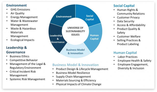 ESG regulations impact on business