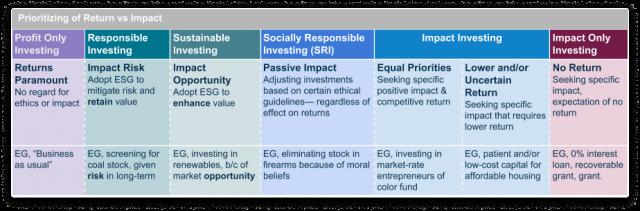 ESG vs. SRI vs. impact investing 1