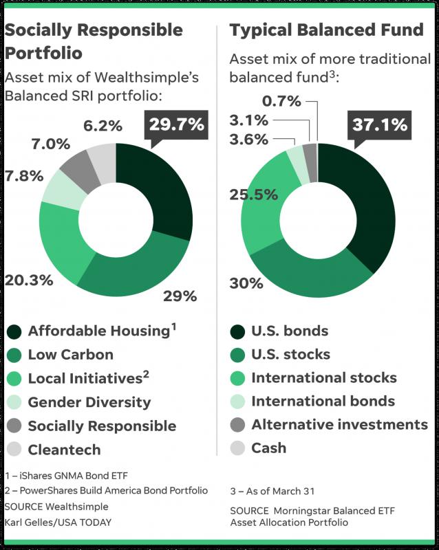 ESG vs. SRI vs. impact investing 3