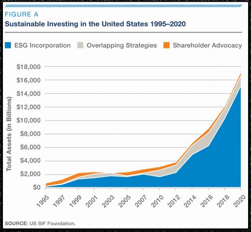 ESG vs. SRI vs. impact investing 5