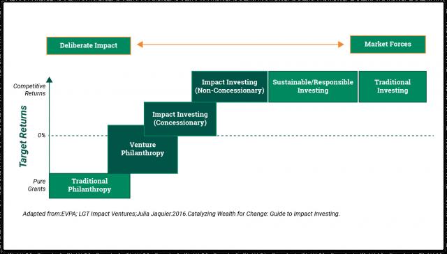 ESG vs. SRI vs. impact investing 6