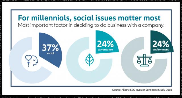 ESG vs. SRI vs. impact investing 7