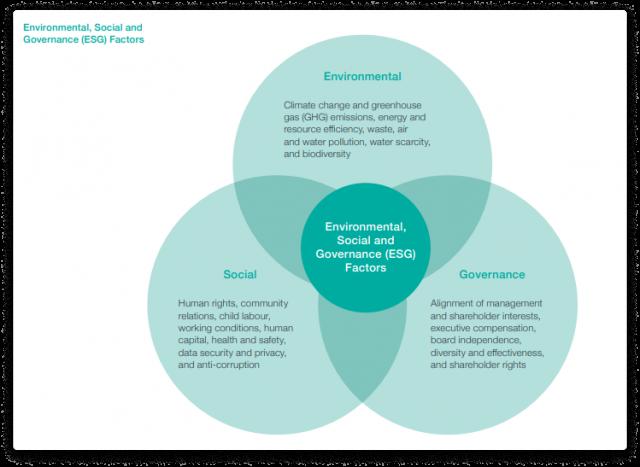 ESG vs. SRI vs. impact investing 8