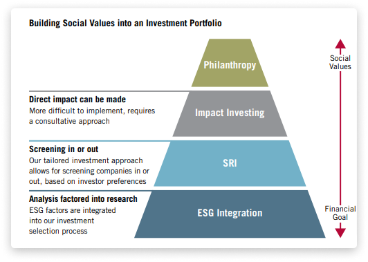 ESG vs. SRI vs. impact investing 9