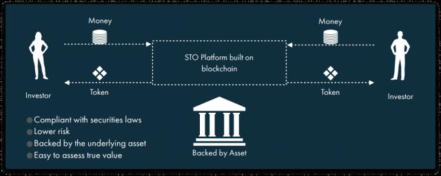 Security Token Offerings examples 11